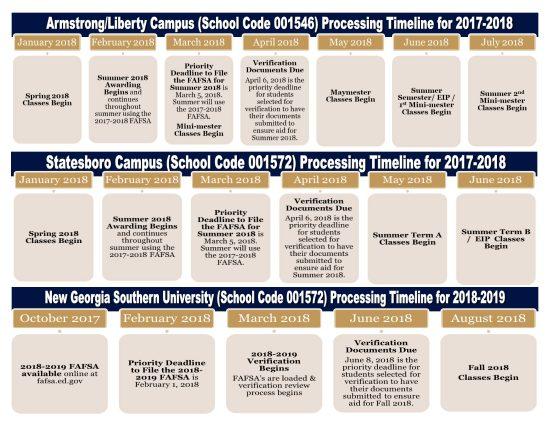 timeline of fafsa